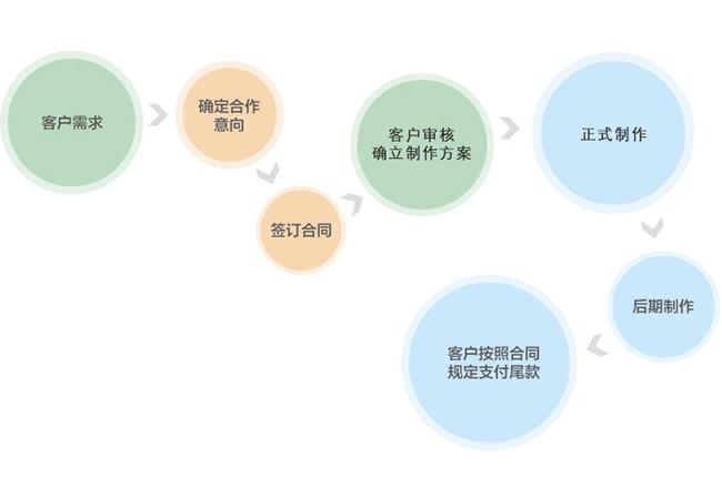 合作流程1
